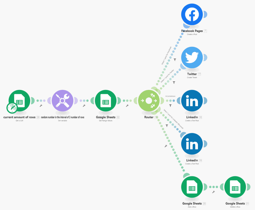 Using Integromat to automate all your nonprofit social media distribution from a Google sheet.