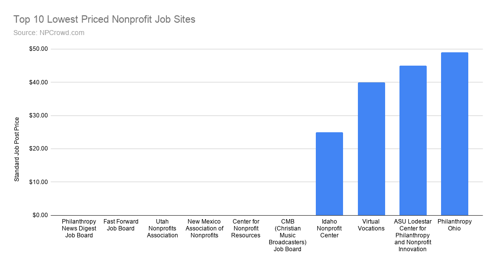 Top 10 Lowest price nonprofit job posting boards for recruiting