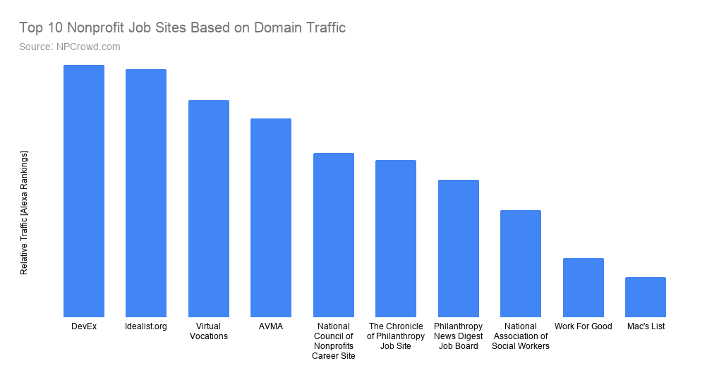 Top 10 nonprofit job posting sites based on domain traffic for recruiting and talent acquisition