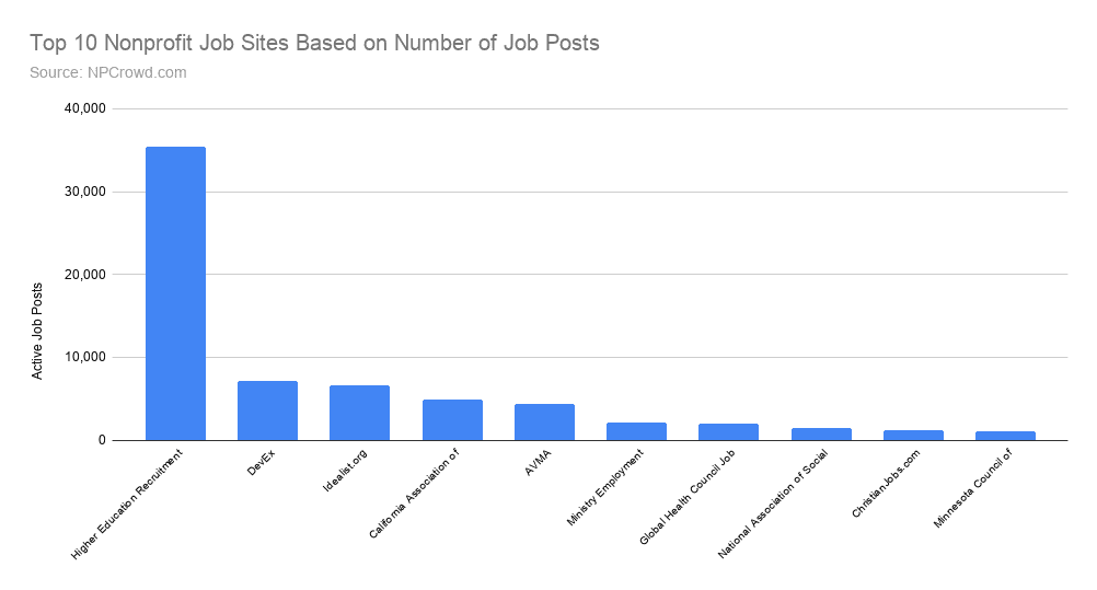 Top 10 Nonprofit job boards based on the number of job posts for recruiting