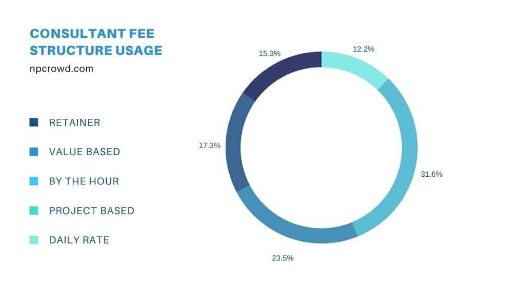 Chart - nonprofit consulting fee structures in use